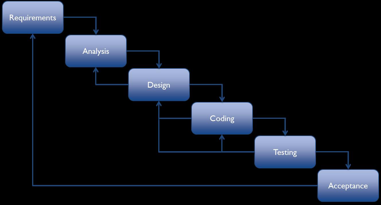 Development methodologies creating tomorrow 39 s software for Waterfall methodology vs agile