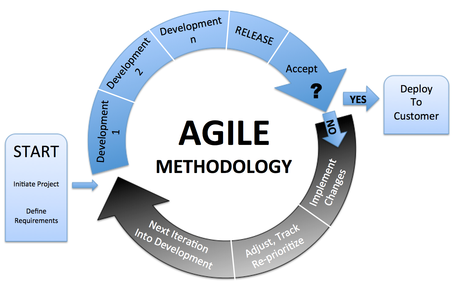 Development methodologies creating tomorrow 39 s software for What is agile and waterfall